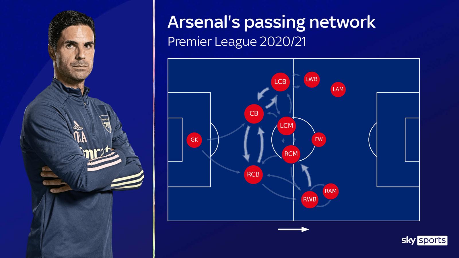 Arsenal Mikel Arteta đang sai khi tin vào những quả tạt hình ảnh