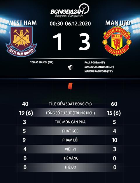 Thong so tran dau West Ham 1-3 MU