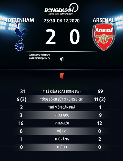Thong so tran dau Tottenham 2-0 Arsenal