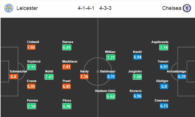 Nhận định Leicester vs Chelsea (19h30, 0102) Thước đo tham vọng hình ảnh