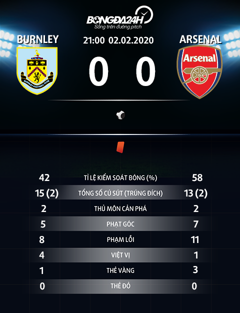 Thong so tran dau Burnley 0-0 Arsenal