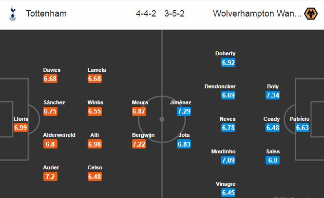 Nhận định Tottenham vs Wolves (21h ngày 13) Không dễ cho Spurs hình ảnh