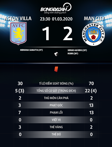 Thong so tran dau Aston Villa 1-2 Man City