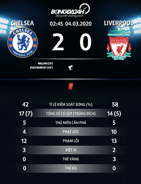 Thong so tran dau Chelsea 2-0 Liverpool