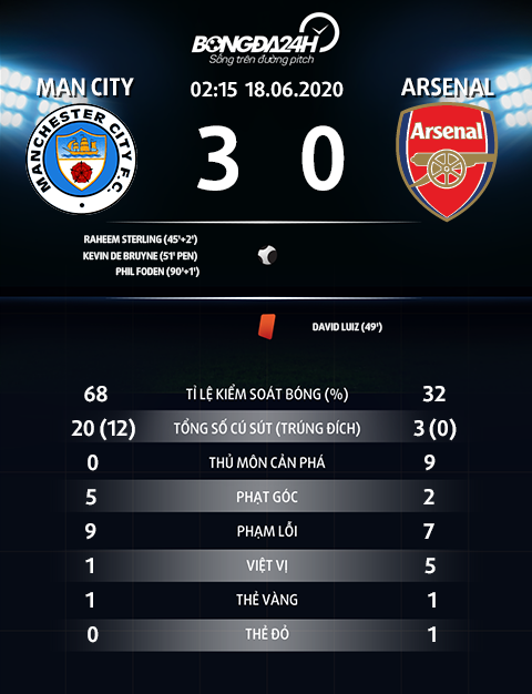 Thong so tran dau Man City 3-0 Arsenal