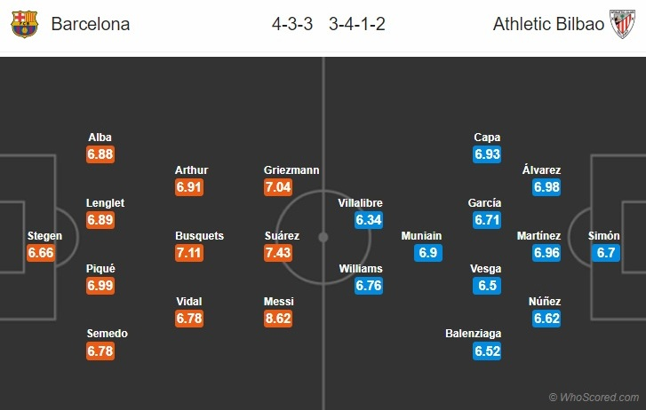 Barca vs Bilbao doi hinh