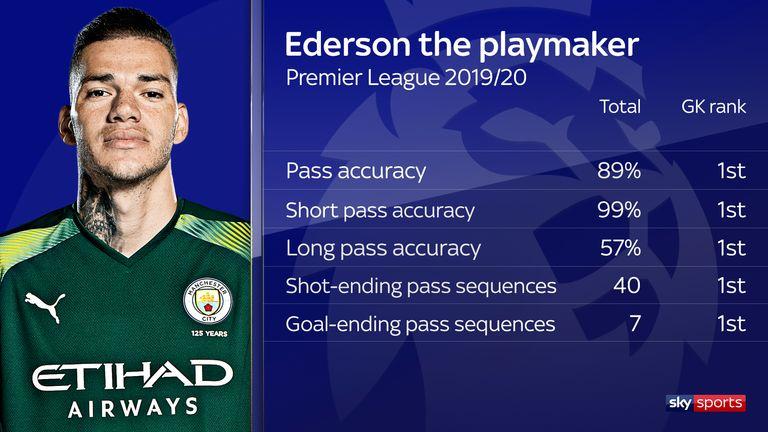 Ederson Nhạc trưởng nơi khung thành Manchester City (P1) hình ảnh gốc 2