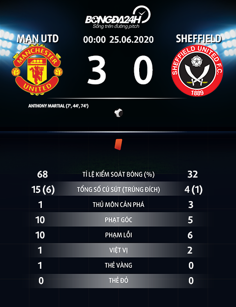 Thong so tran dau MU 3-0 Sheffield