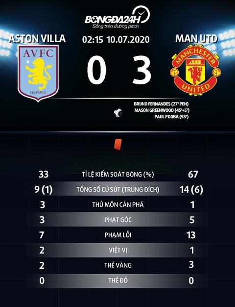 Thong ke chi so tran dau Aston Villa vs Mu 0-3