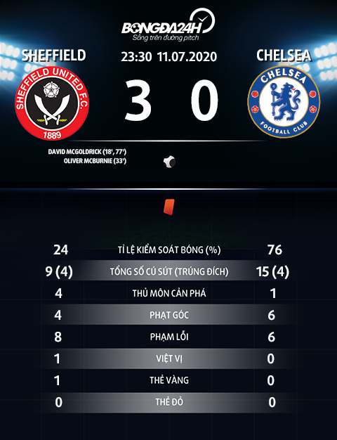Thong so tran dau Sheffield 3-0 Chelsea