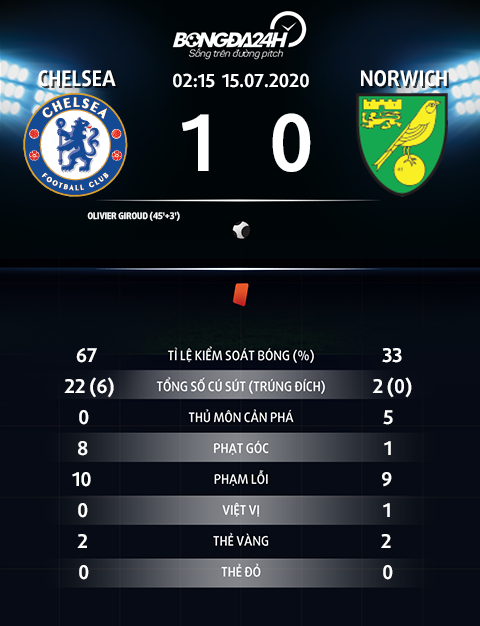 Thong so tran dau Chelsea 1-0 Norwich