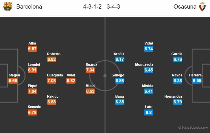 Nhận định Barca vs Osasuna (2h ngày 177) Vừa đá vừa ngóng hình ảnh gốc