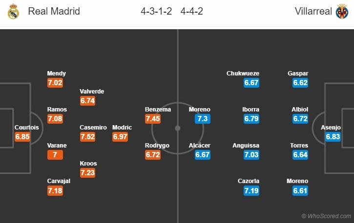 Nhận định Real Madrid vs Villarreal (2h ngày 177) Vô địch thôi! hình ảnh