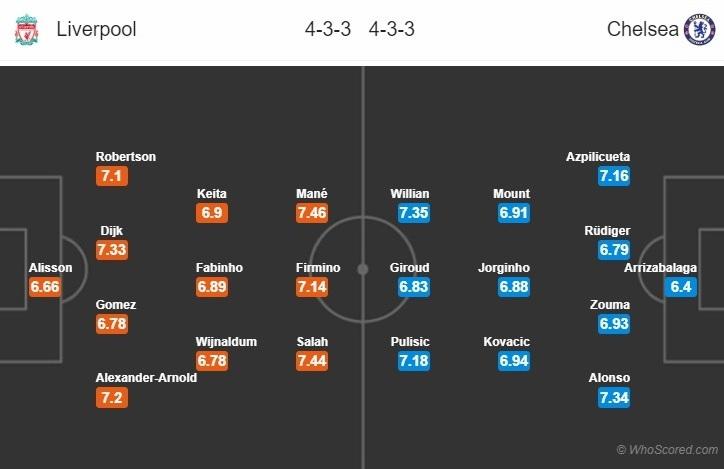 Nhận định Liverpool vs Chelsea (2h15 ngày 237) Vì bóng đá hình ảnh