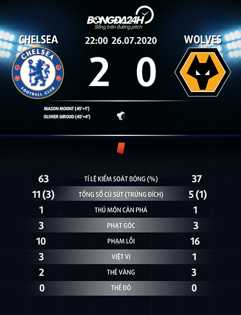 Thong so tran dau Chelsea 2-0 Wolves