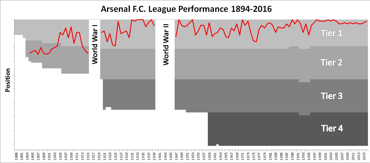 Câu lạc bộ Arsenal - Tổng quan về CLB Arsenal hình ảnh gốc 2