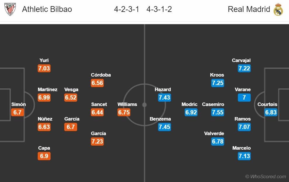 Nhận định Athletic Bilbao vs Real Madrid (19h ngày 57) Thời tới hình ảnh