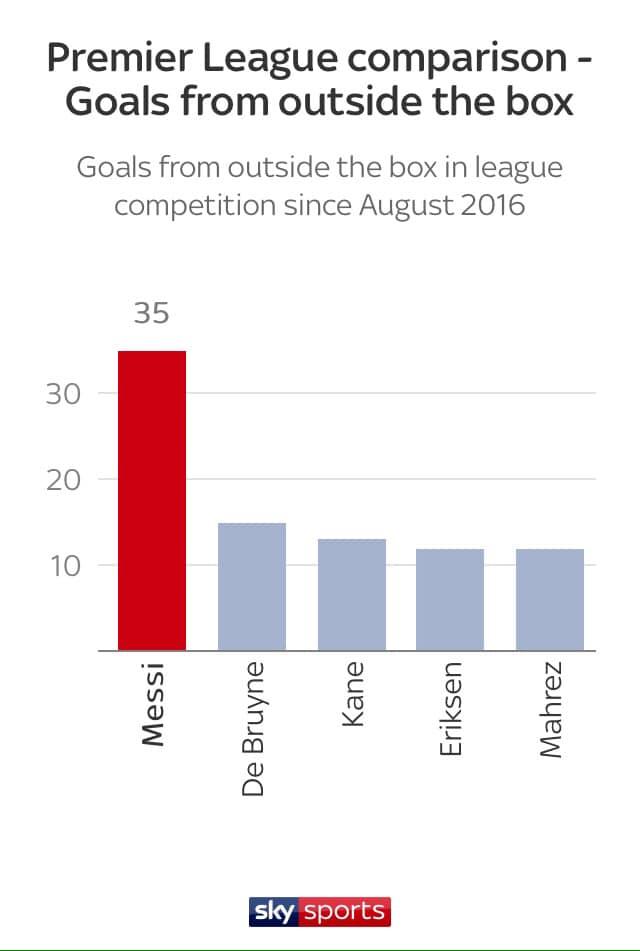Premier League sẽ nhấn chìm Lionel Messi Không hề! hình ảnh