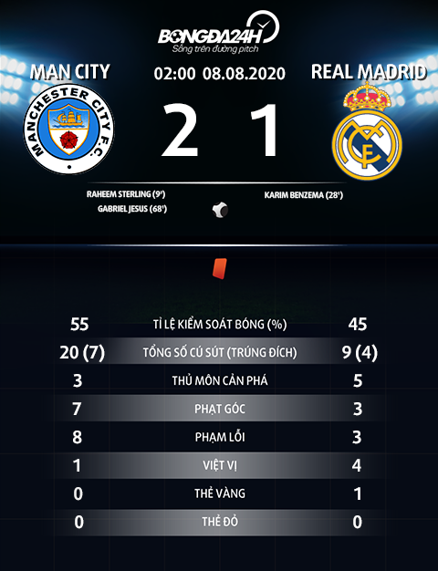 Thong so tran dau Man City 2-1 Real Madrid