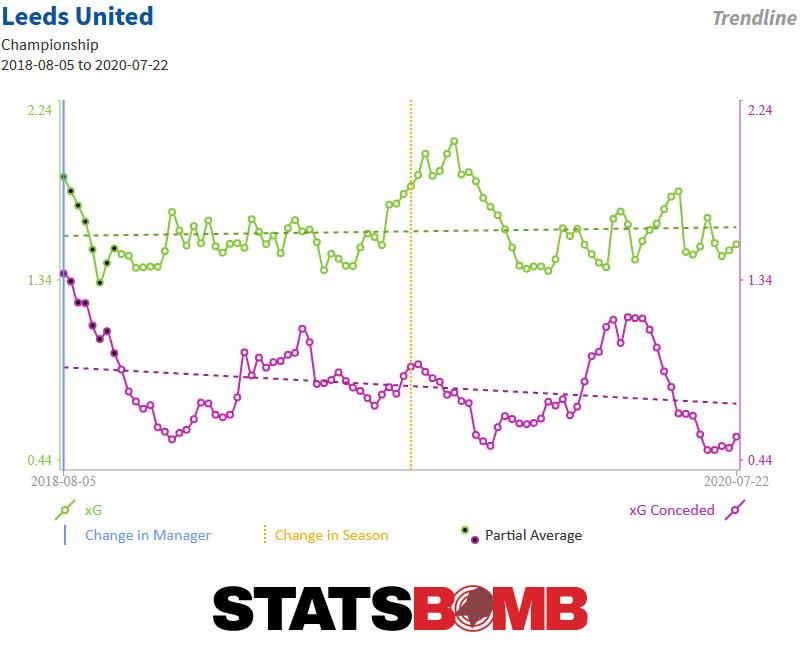 Leeds United dưới thời Marcelo Bielsa đặc biệt như thế nào (P1) hình ảnh gốc 3
