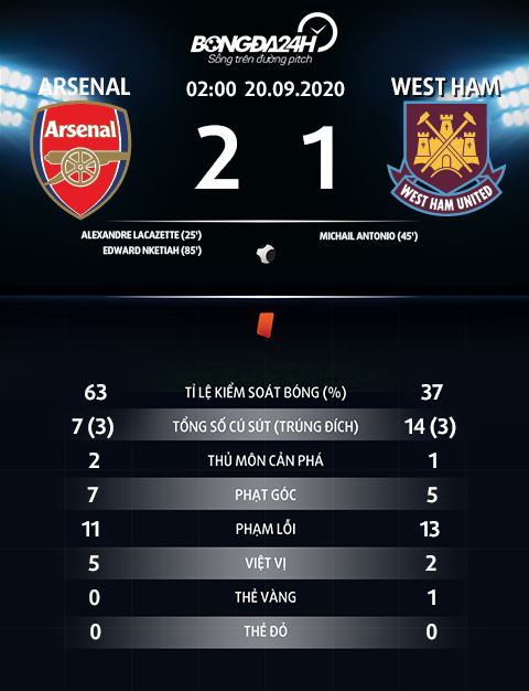 Thong so tran dau Arsenal 2-1 West Ham