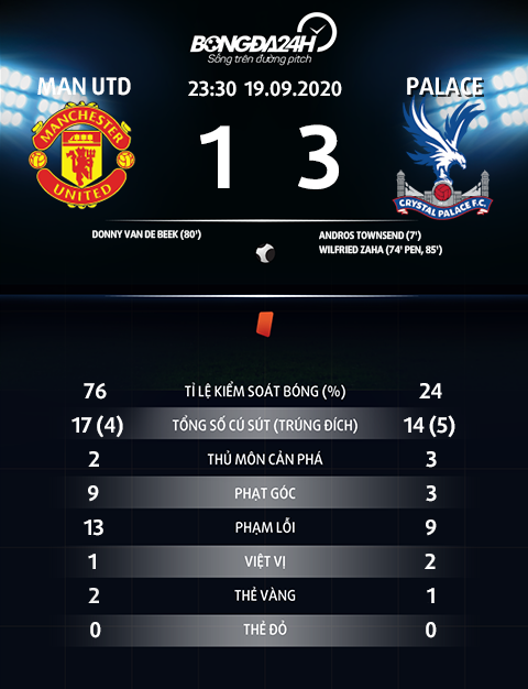 Thong so tran dau MU 1-3 Palace