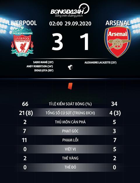 Thong so tran dau Liverpool 3-1 Arsenal