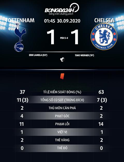 Thong so tran dau Tottenham 1-1 Chelsea