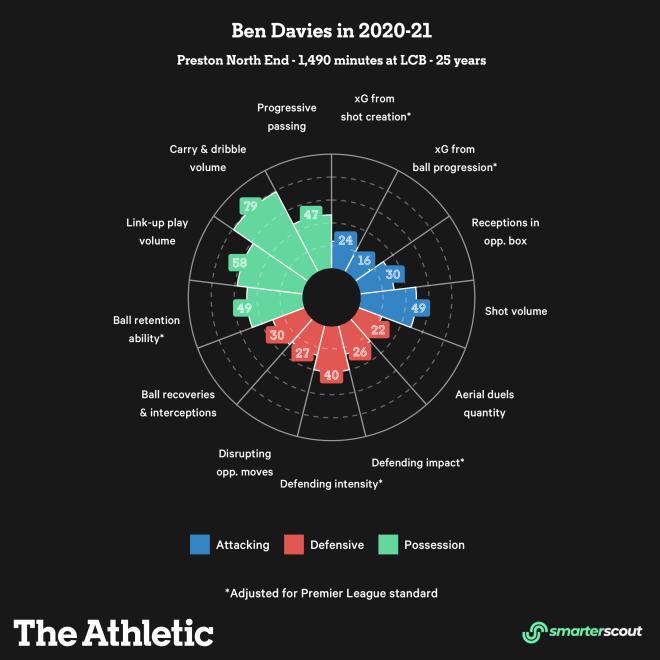 Những điều Liverpool có thể kỳ vọng ở Ben Davies hình ảnh