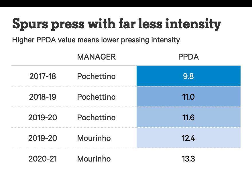 Tottenham Cách chơi khi dẫn trước, sự phụ thuộc Son - Kane và những vấn đề Mourinho cần giải quyết hình ảnh gốc 2