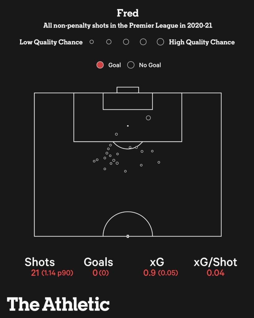 Giải mã Fred của Man Utd hình ảnh