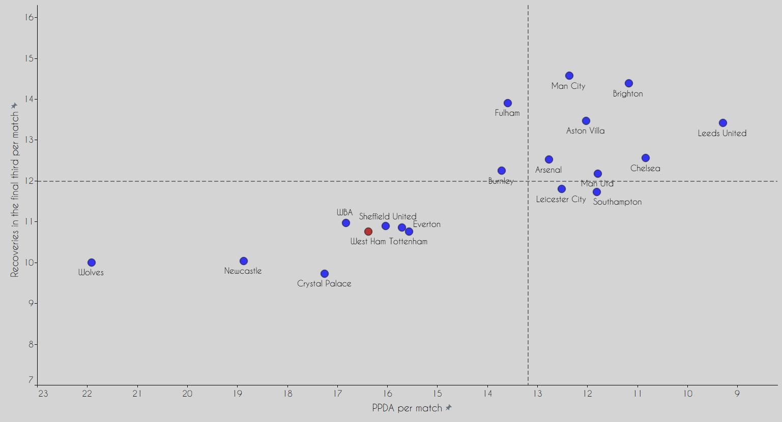 Phân tích phong độ thăng hoa của West Ham - David Moyes