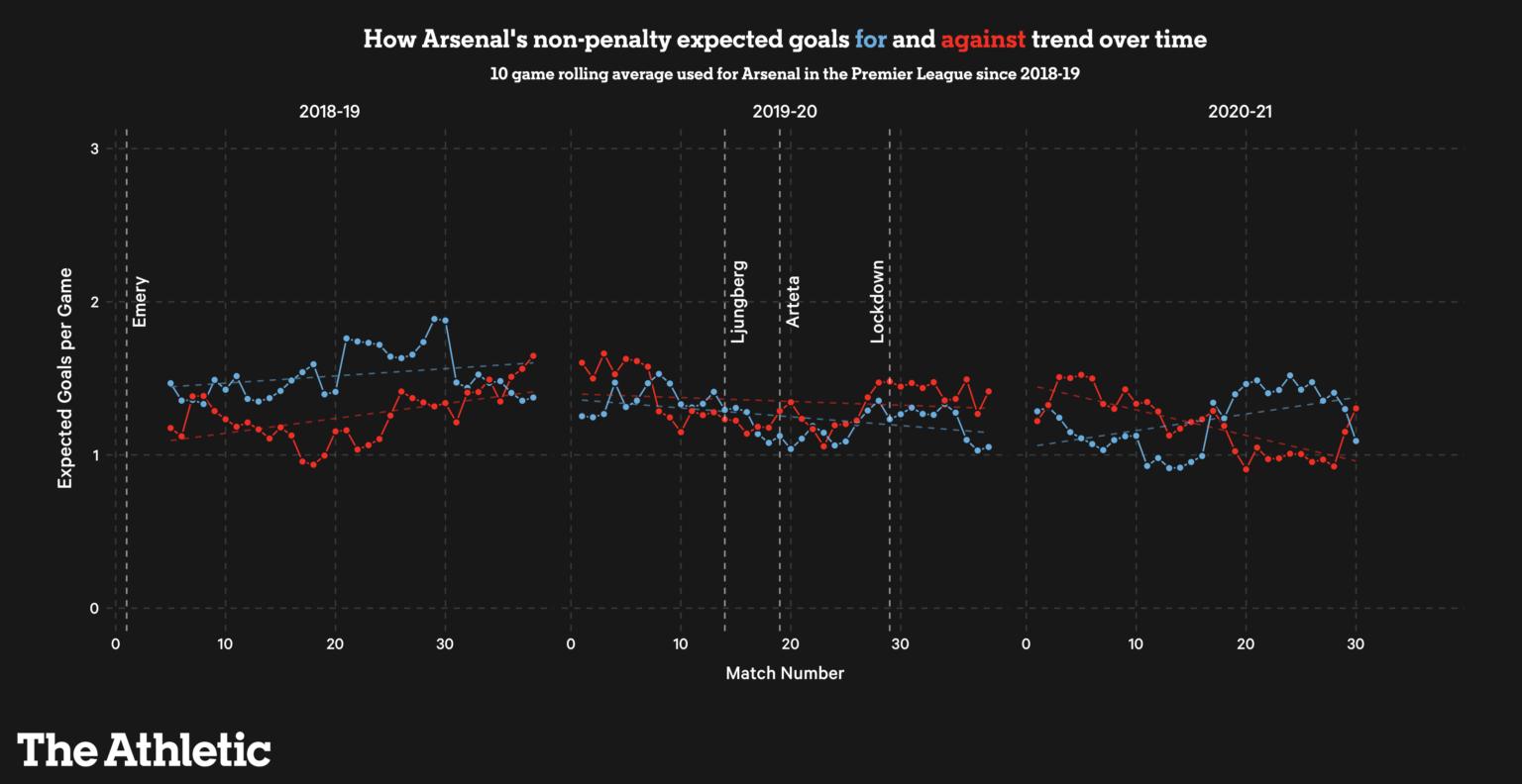 Arsenal của Mikel Arteta qua những con số: Có cải thiện, nhưng... đường còn dài