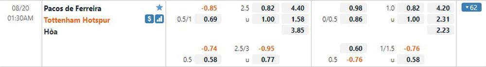 Pacos vs Tottenham ratio