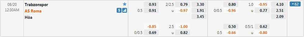 Trabzonspor vs Roma