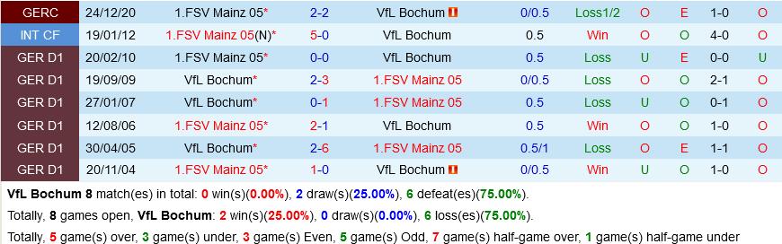 Bochum vs Mainz