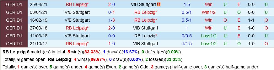 Leipzig vs Stuttgart