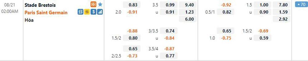 Football odds Brest vs PSG