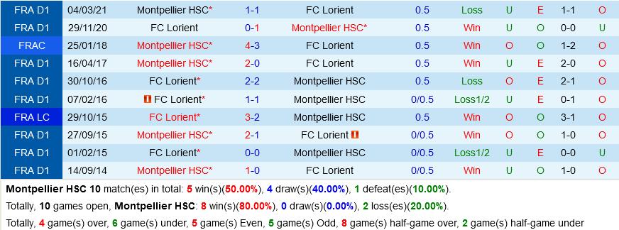 Montpellier vs Lorient