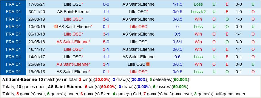 St.Etienne vs Lille