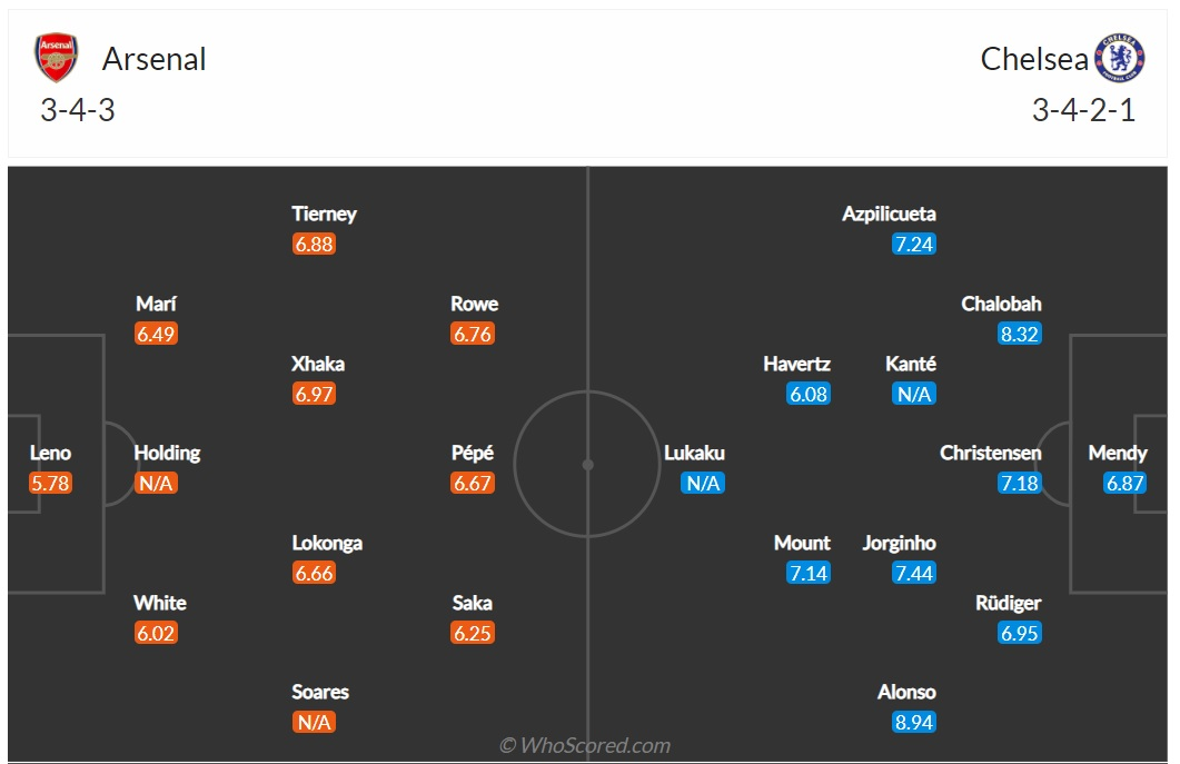 Expected lineups Arsenal vs Chelsea