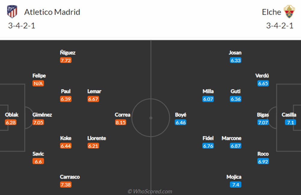 Expected lineups Atletico vs Elche