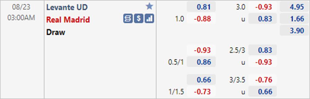 Levante vs Real Madrid odds