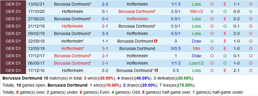 Dortmund vs Hoffenheim