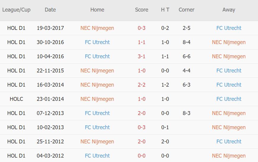 Lịch sử đối đầu NEC Nijmegen vs Utrecht