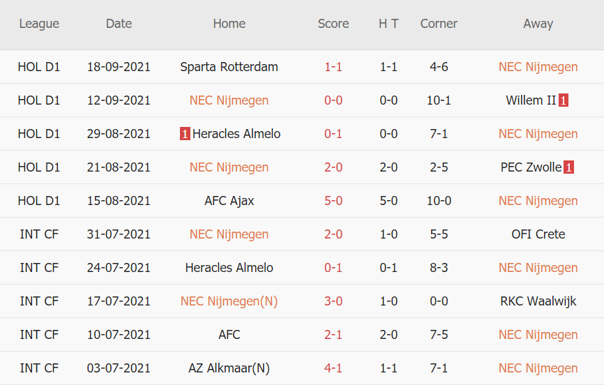 Thành tích gần đây của NEC Nijmegen