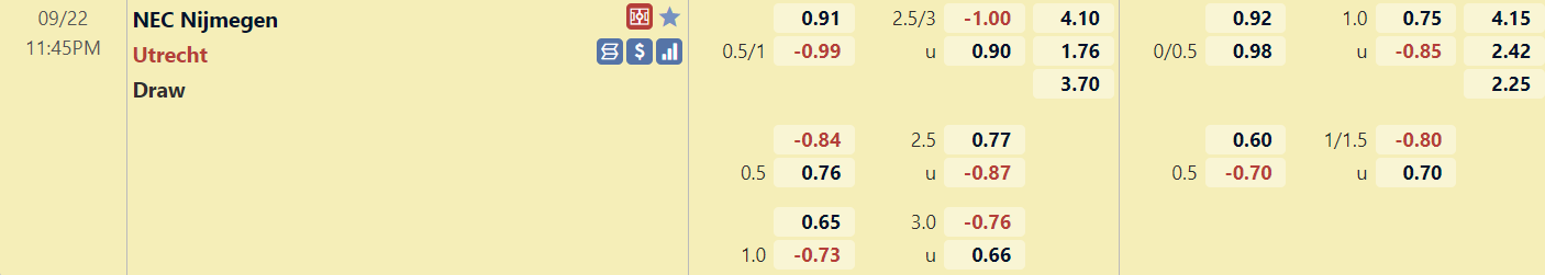 Tỉ lệ trận NEC Nijmegen vs Utrecht