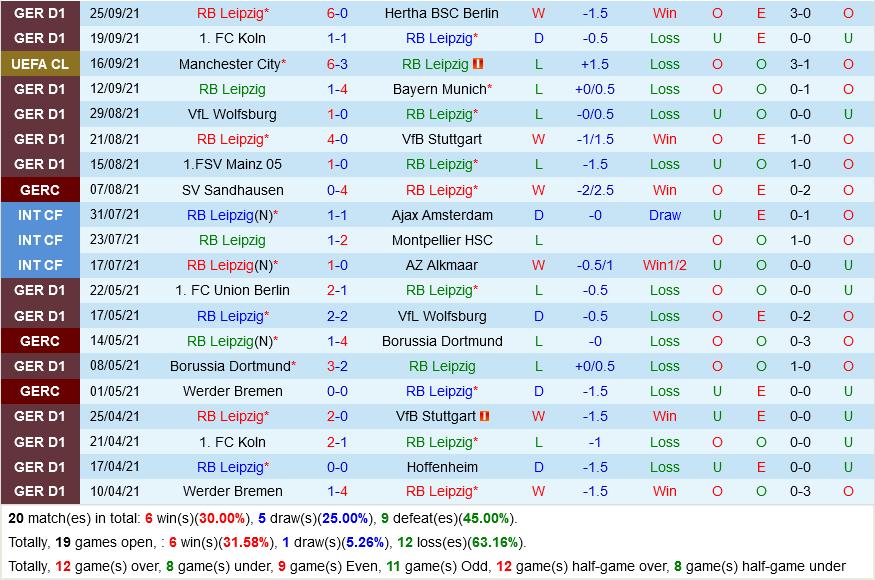 Leipzig vs Club Brugge