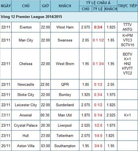 Lich thi dau bong da Anh vong 12 Premier League mua giai 2014 - 2015 hinh anh