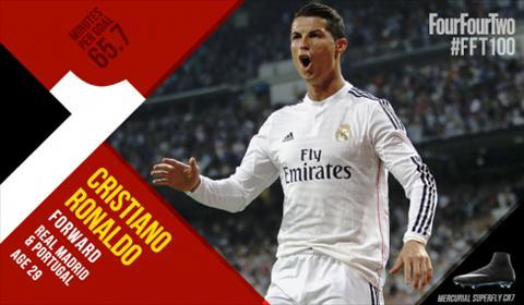 Qua mat Messi, Ronaldo tro thanh cau thu xuat sac nhat the gioi nam 2014 hinh anh